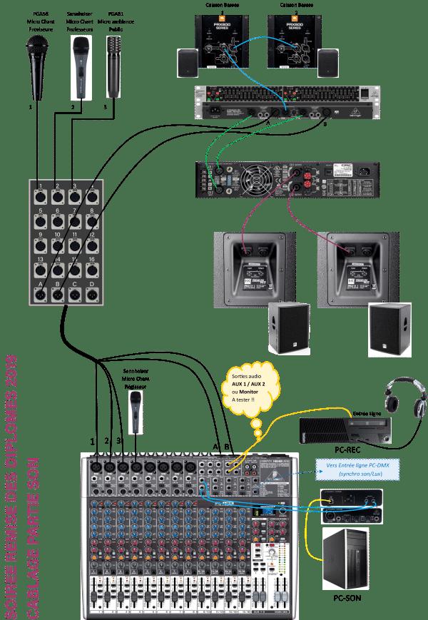 Cablage sonorisation